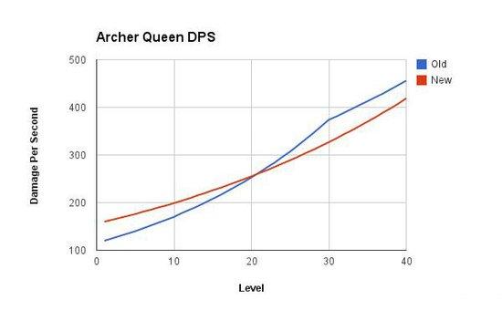 趋势图一览 双王更新前后三项数据对比